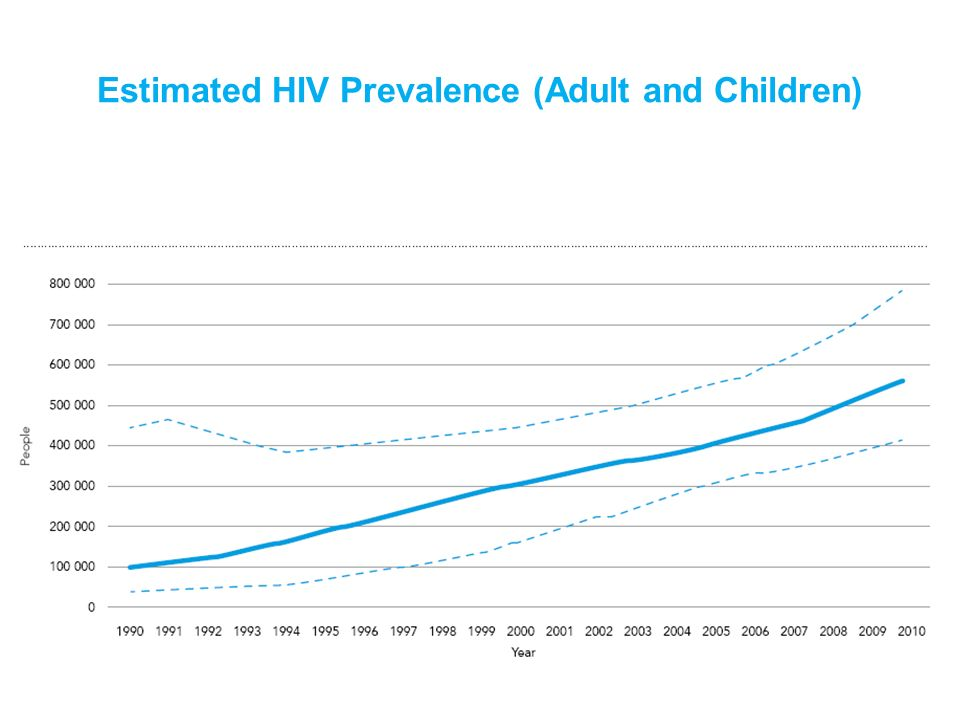 Estimated HIV Prevalence (Adult and Children)