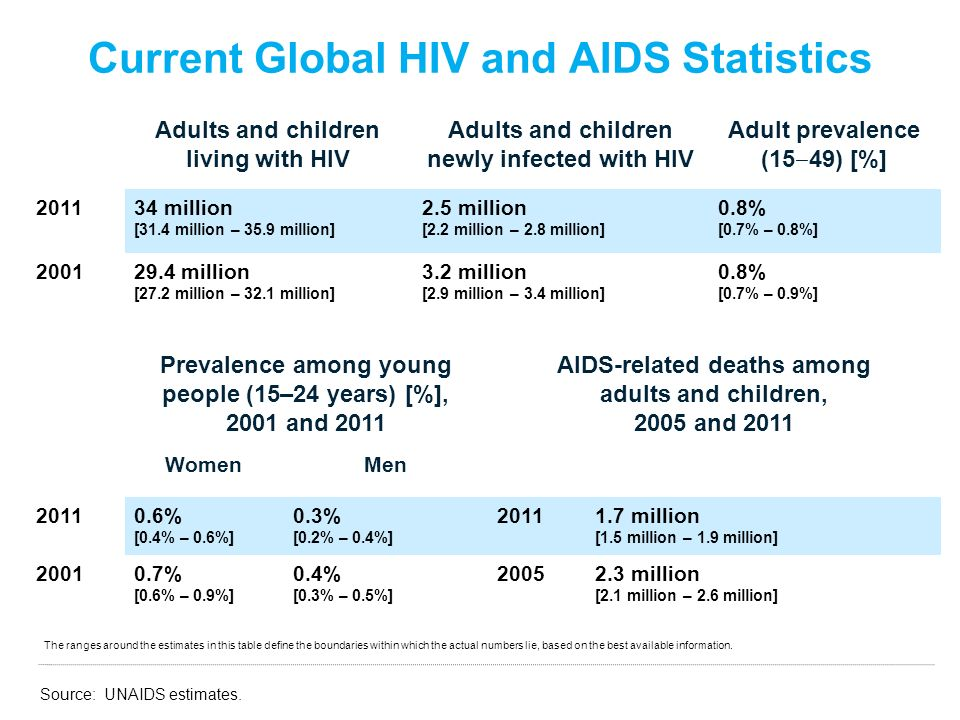 Current Global HIV and AIDS Statistics Adults and children living with HIV Adults and children newly infected with HIV Adult prevalence (15 ‒ 49) [%] 201134 million [31.4 million – 35.9 million] 2.5 million [2.2 million – 2.8 million] 0.8% [0.7% – 0.8%] 200129.4 million [27.2 million – 32.1 million] 3.2 million [2.9 million – 3.4 million] 0.8% [0.7% – 0.9%] Prevalence among young people (15–24 years) [%], 2001 and 2011 AIDS-related deaths among adults and children, 2005 and 2011 WomenMen 20110.6% [0.4% – 0.6%] 0.3% [0.2% – 0.4%] 20111.7 million [1.5 million – 1.9 million] 20010.7% [0.6% – 0.9%] 0.4% [0.3% – 0.5%] 20052.3 million [2.1 million – 2.6 million] The ranges around the estimates in this table define the boundaries within which the actual numbers lie, based on the best available information.