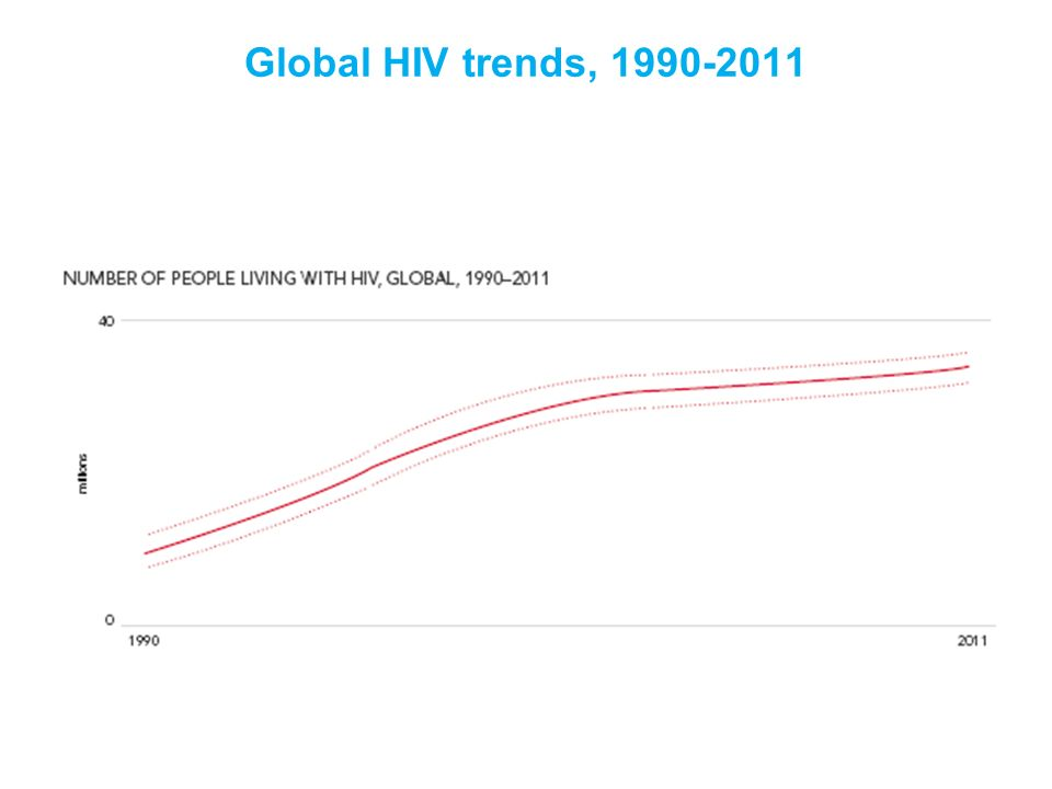Global HIV trends, 1990-2011