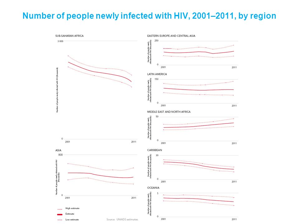 Number of people newly infected with HIV, 2001–2011, by region