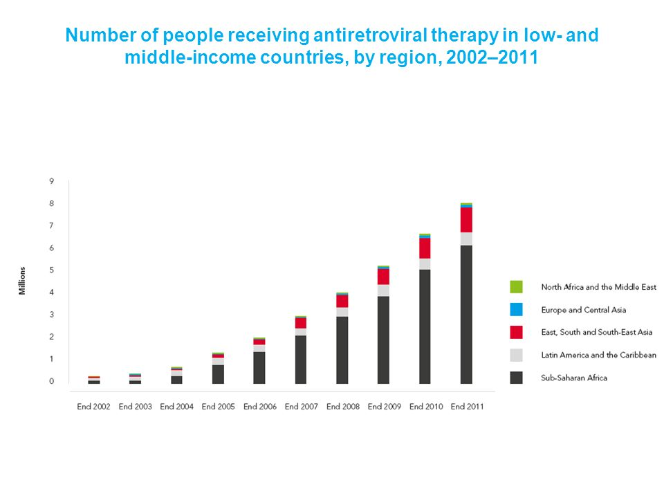 Number of people receiving antiretroviral therapy in low- and middle-income countries, by region, 2002–2011