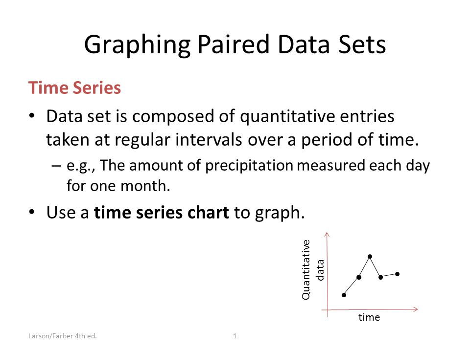 Graphing Paired Data Sets Time Series Data set is composed of quantitative entries taken at regular intervals over a period of time.