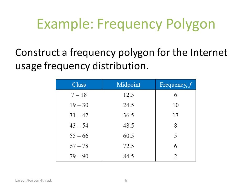 Example: Frequency Polygon Construct a frequency polygon for the Internet usage frequency distribution.