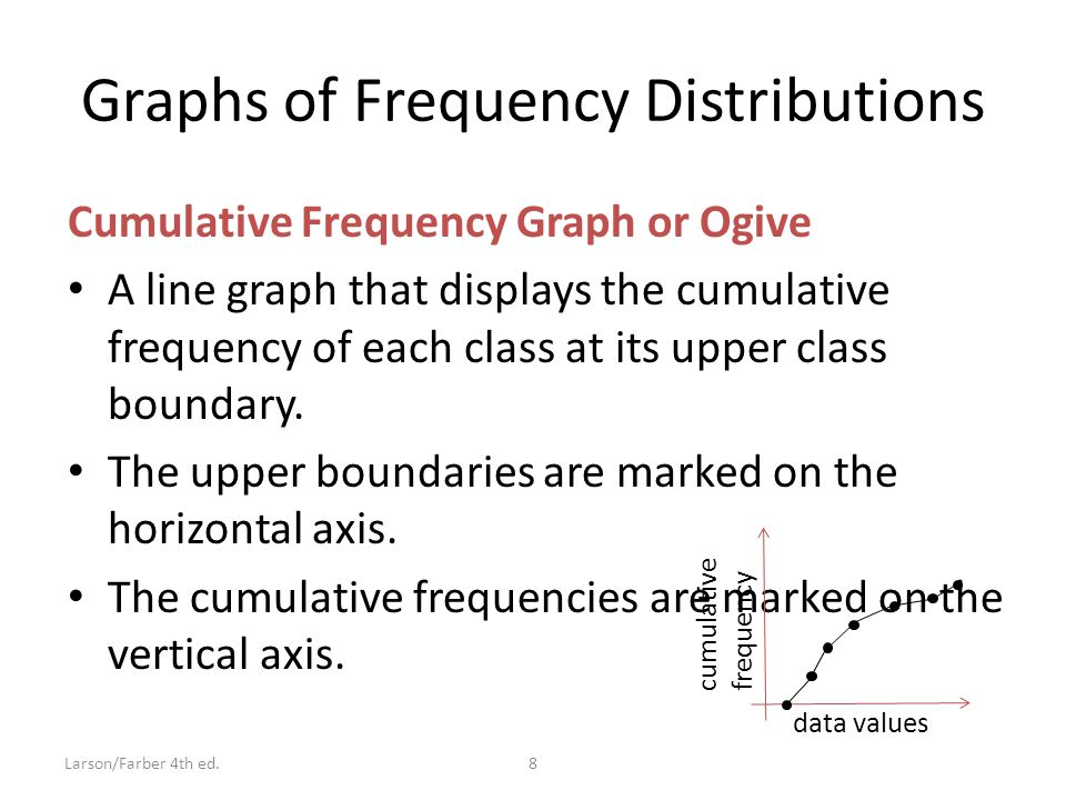 Graphs of Frequency Distributions Cumulative Frequency Graph or Ogive A line graph that displays the cumulative frequency of each class at its upper class boundary.