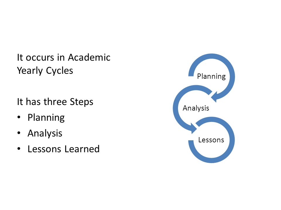 It occurs in Academic Yearly Cycles It has three Steps Planning Analysis Lessons Learned Planning Analysis Lessons