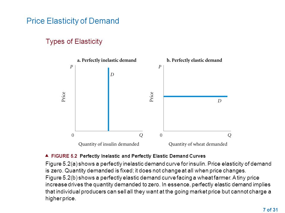 elasticity of demand 2 essay Elasticity of demand only deals with one good, but cross-price elasticity deals with two commodities income elasticity deals with income and quantity demanded.
