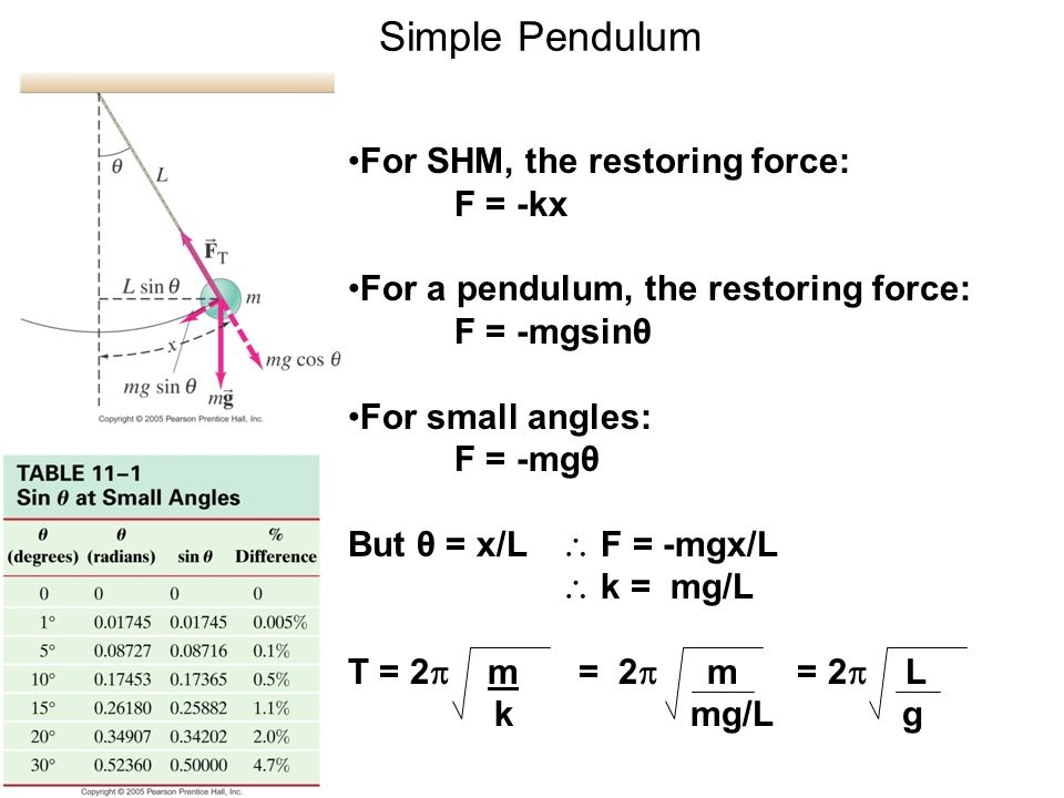 Simple Pendulum For SHM, the restoring force: F = -kx For a pendulum, the restoring force: F = -mgsinθ For small angles: F = -mgθ But θ = x/L  F = -mgx/L  k = mg/L T = 2  m = 2  m = 2  L k mg/L g