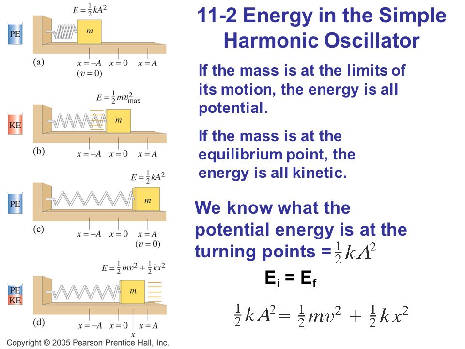 11-2 Energy in the Simple Harmonic Oscillator If the mass is at the limits of its motion, the energy is all potential.