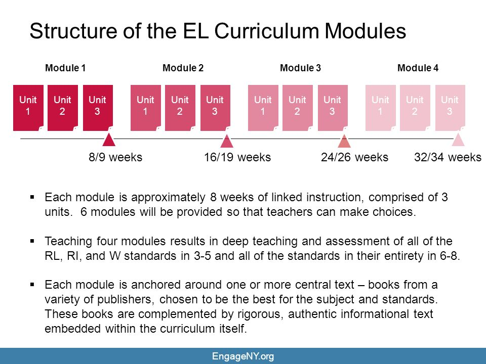 Unit 1 Unit 2 Unit 3 Module 1 Unit 1 Unit 2 Unit 3 Module 2 Unit 1 Unit 2 Unit 3 Module 3 Unit 1 Unit 2 Unit 3 Module 4 8/9 weeks16/19 weeks24/26 weeks32/34 weeks Structure of the EL Curriculum Modules  Each module is approximately 8 weeks of linked instruction, comprised of 3 units.