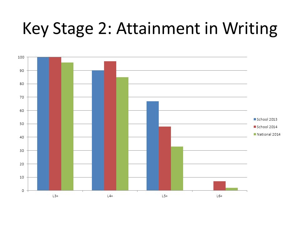 Key Stage 2: Attainment in Writing