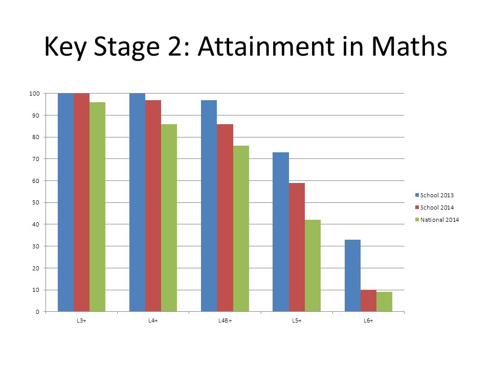 Key Stage 2: Attainment in Maths