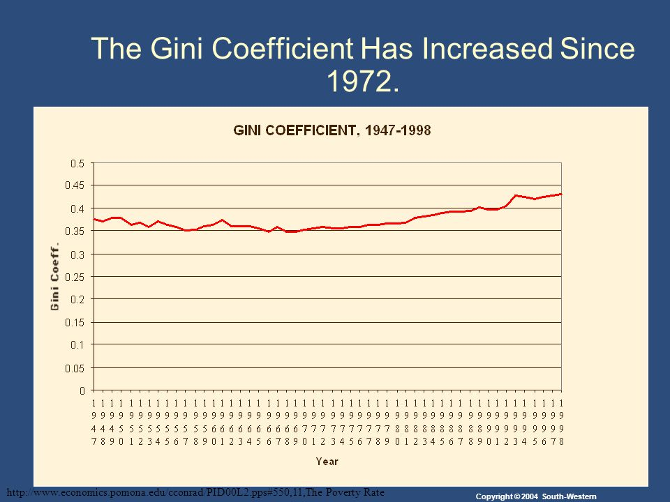 Copyright © 2004 South-Western The Gini Coefficient Has Increased Since 1972.