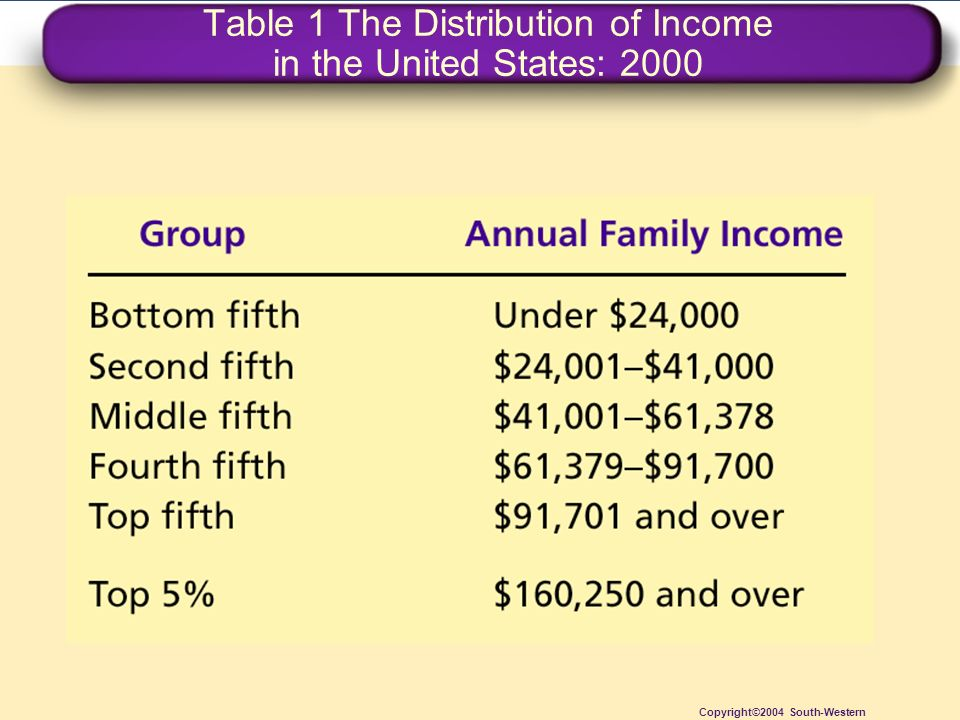 Table 1 The Distribution of Income in the United States: 2000 Copyright©2004 South-Western