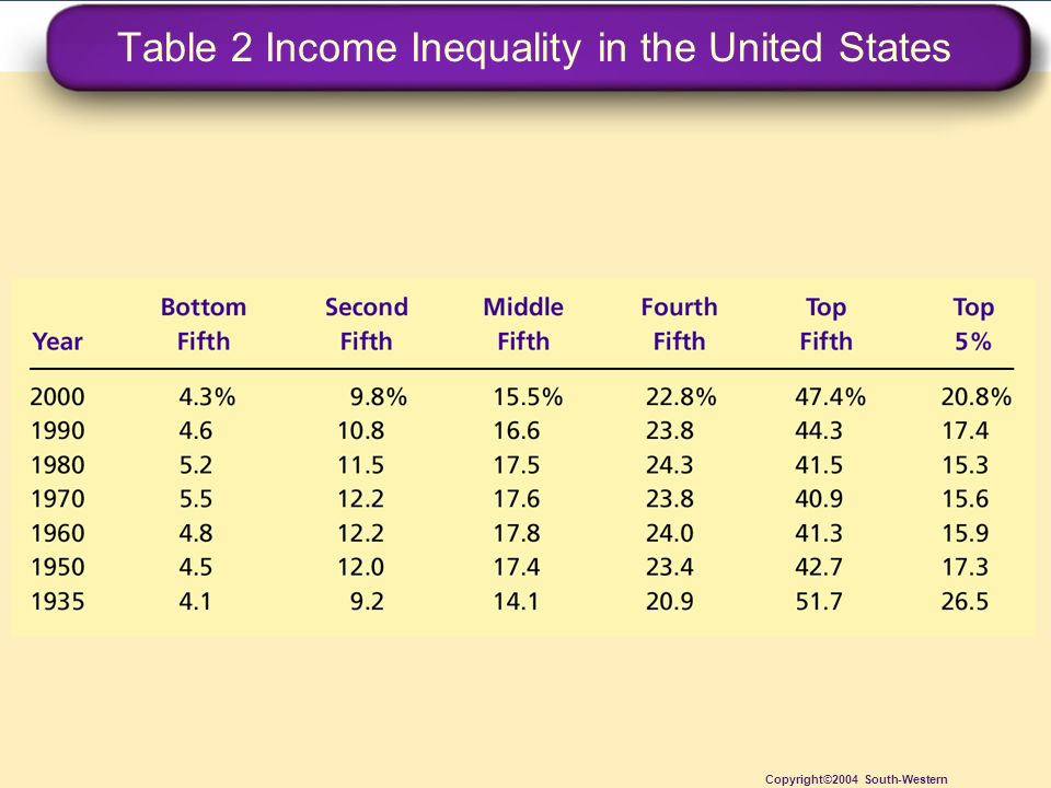 Table 2 Income Inequality in the United States Copyright©2004 South-Western