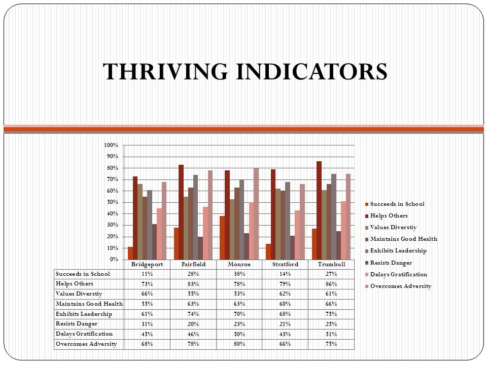 THRIVING INDICATORS