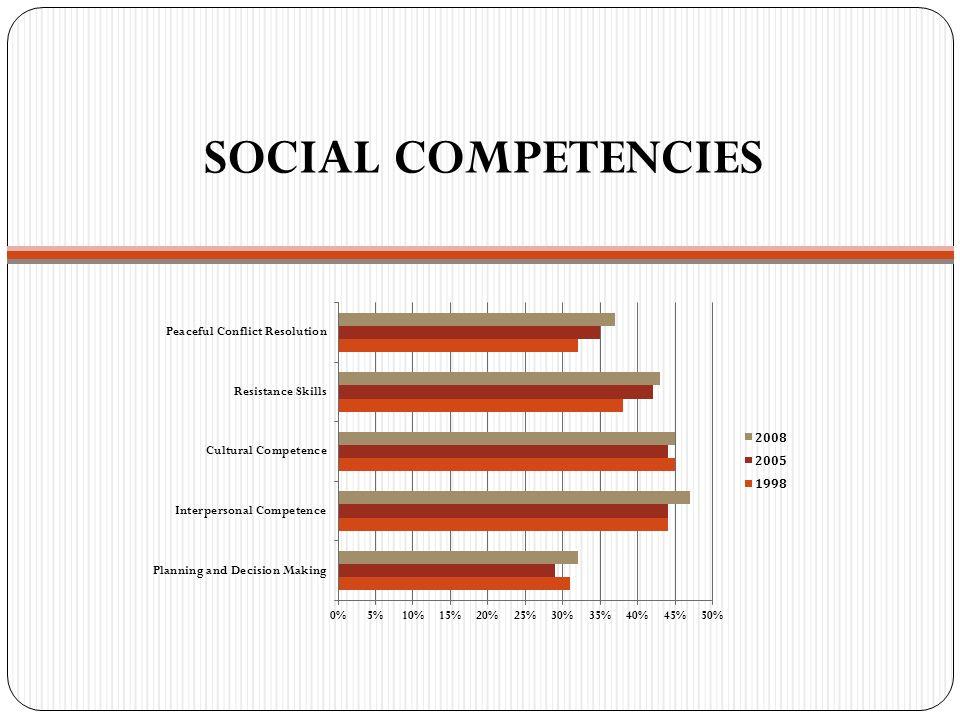 SOCIAL COMPETENCIES