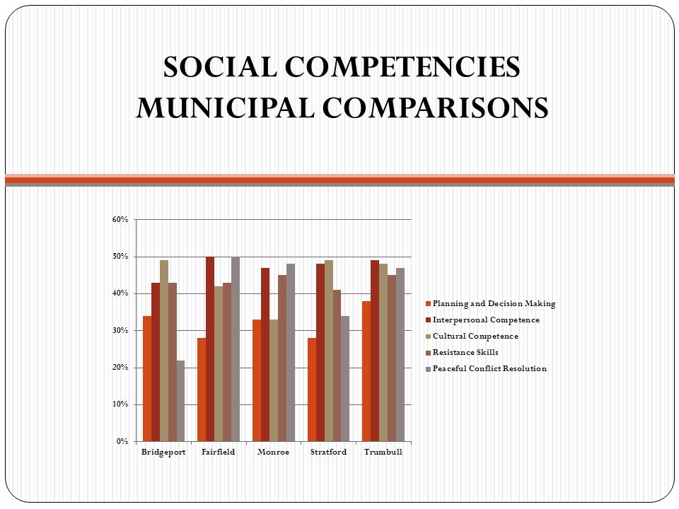 SOCIAL COMPETENCIES MUNICIPAL COMPARISONS