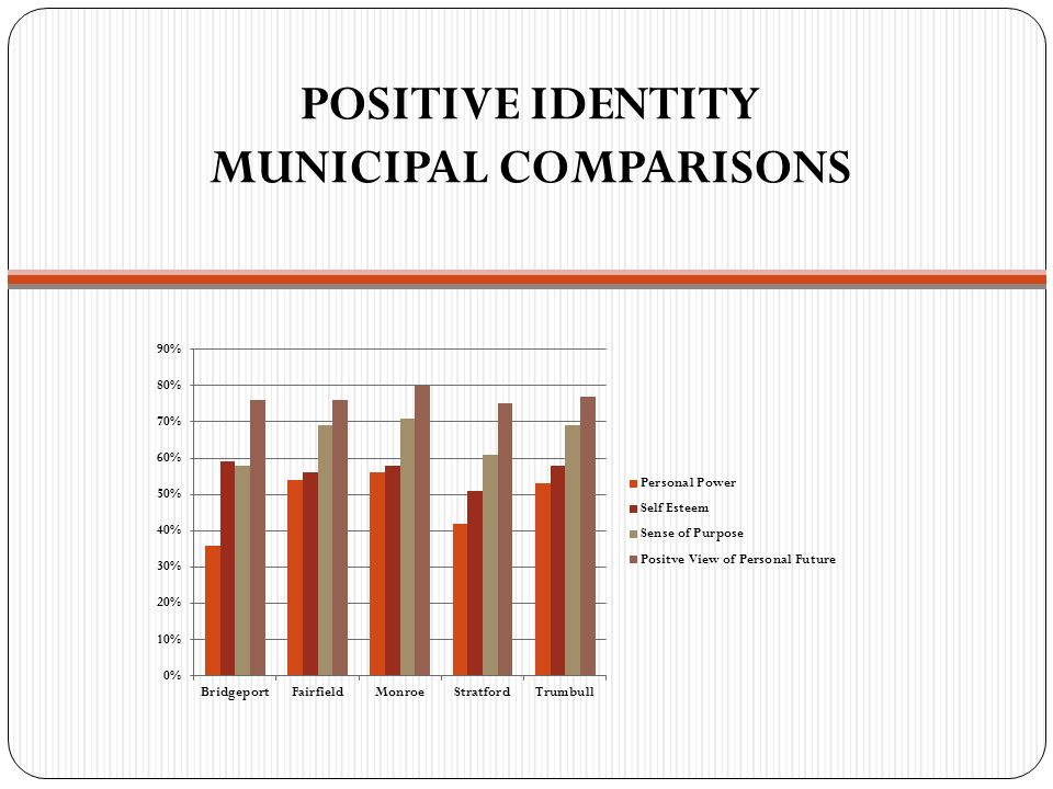 POSITIVE IDENTITY MUNICIPAL COMPARISONS