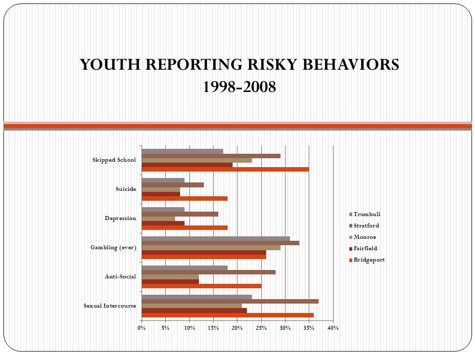 YOUTH REPORTING RISKY BEHAVIORS 1998-2008