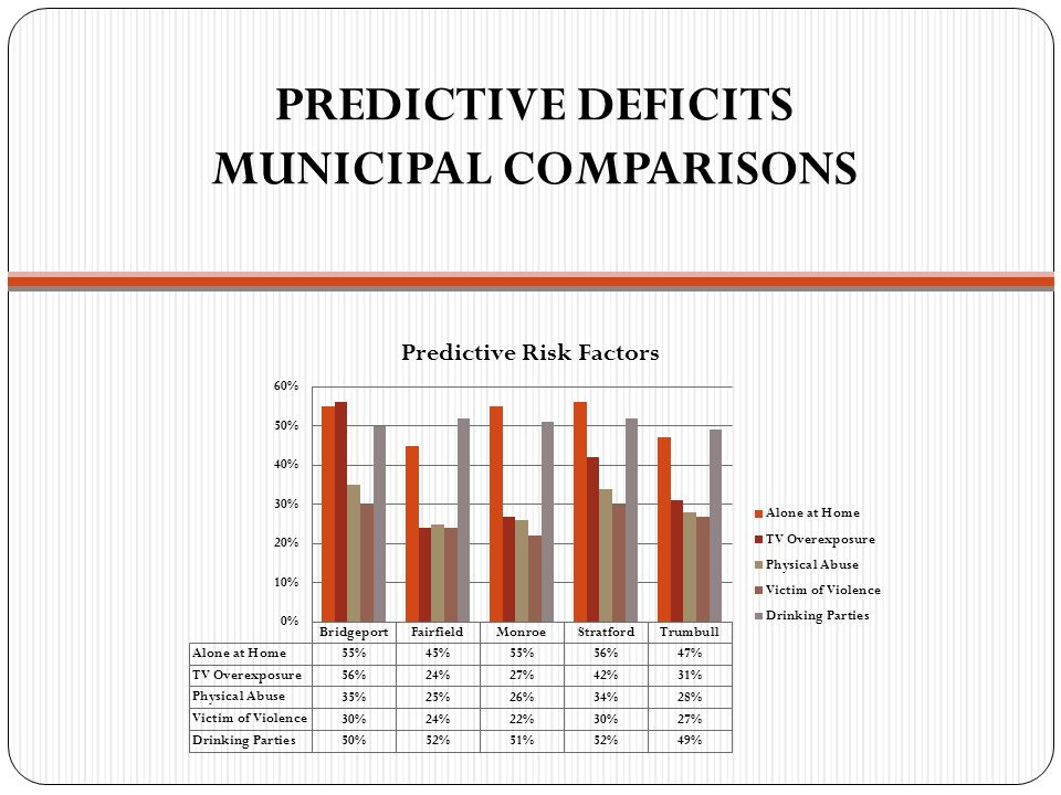 PREDICTIVE DEFICITS MUNICIPAL COMPARISONS