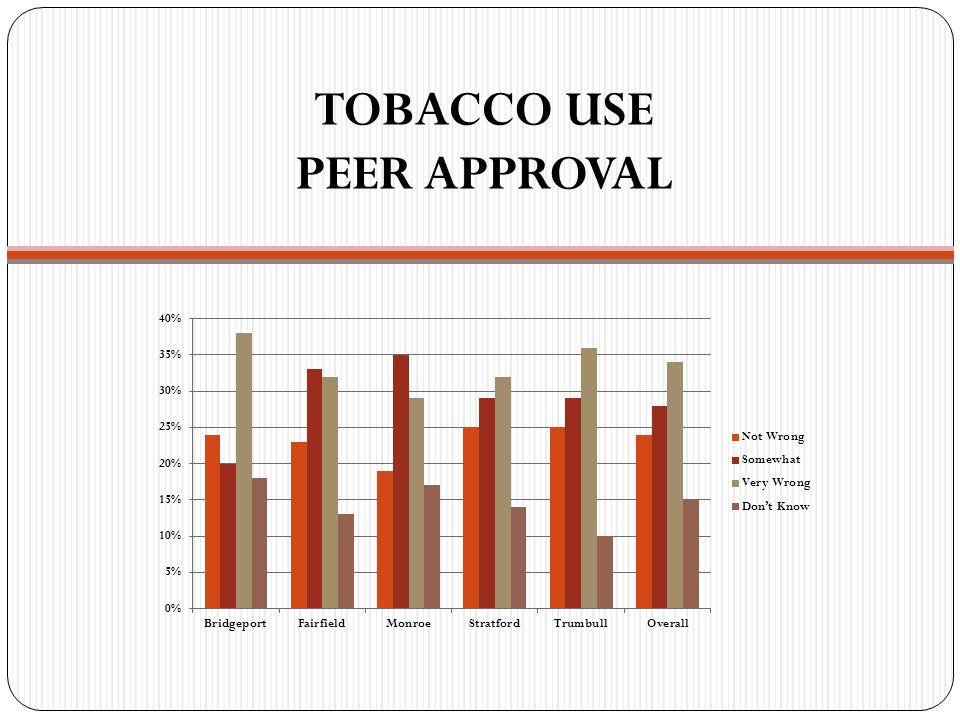 TOBACCO USE PEER APPROVAL