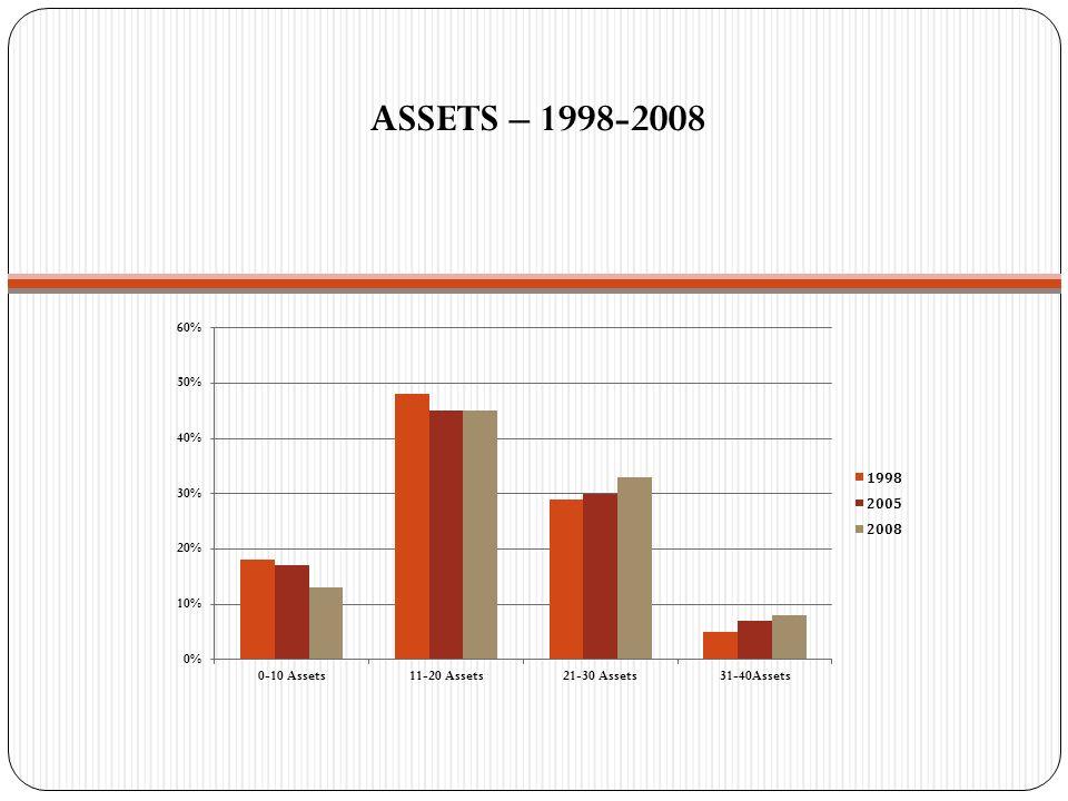 ASSETS – 1998-2008