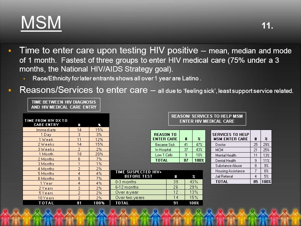 MSM 11.  Time to enter care upon testing HIV positive – mean, median and mode of 1 month.