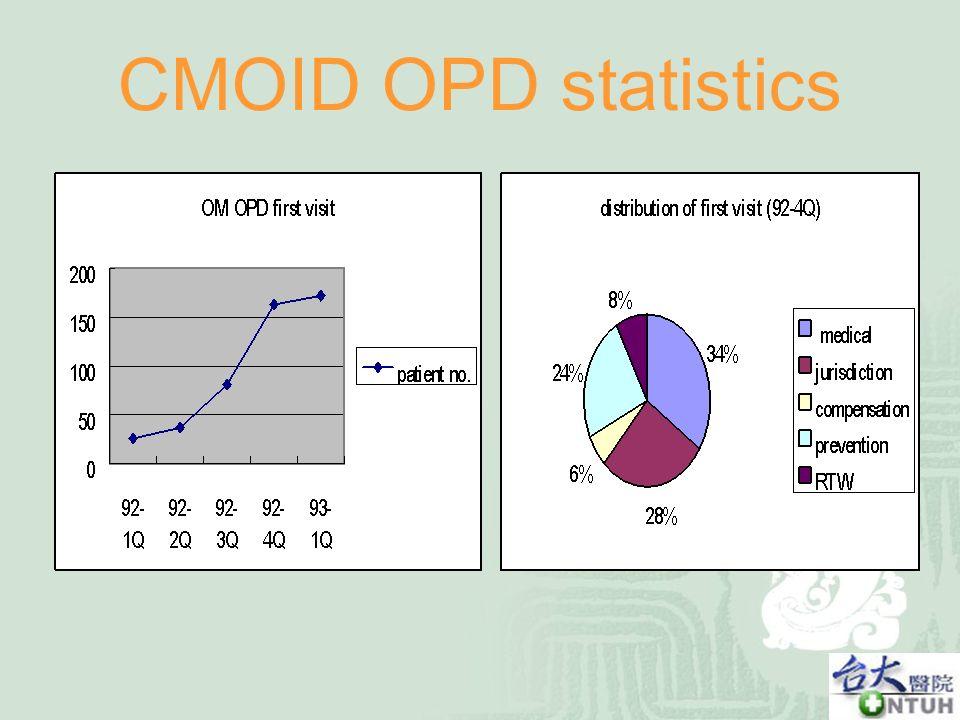 CMOID OPD statistics