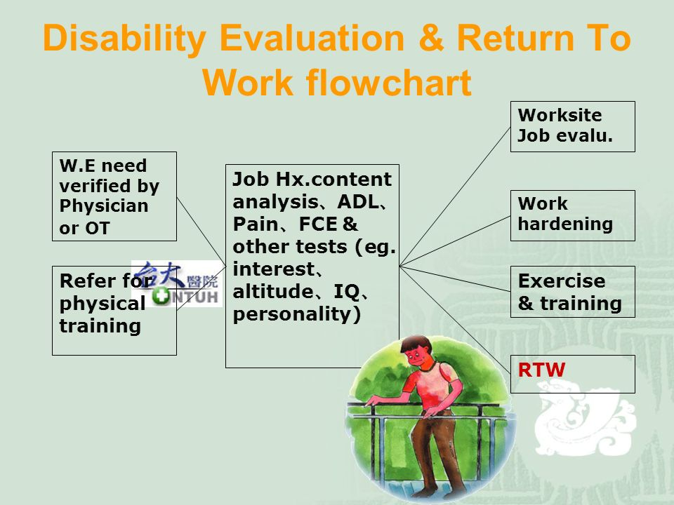 Disability Evaluation & Return To Work flowchart W.E need verified by Physician or OT Refer for physical training Job Hx.content analysis 、 ADL 、 Pain 、 FCE & other tests (eg.