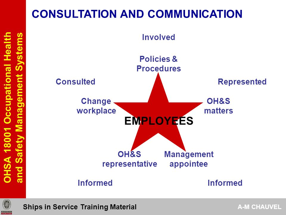 OHSA 18001 Occupational Health and Safety Management Systems CONSULTATION AND COMMUNICATION 443 …and other interested parties Procedures should ensure that pertinent OH&S information is communicated to and from employees...