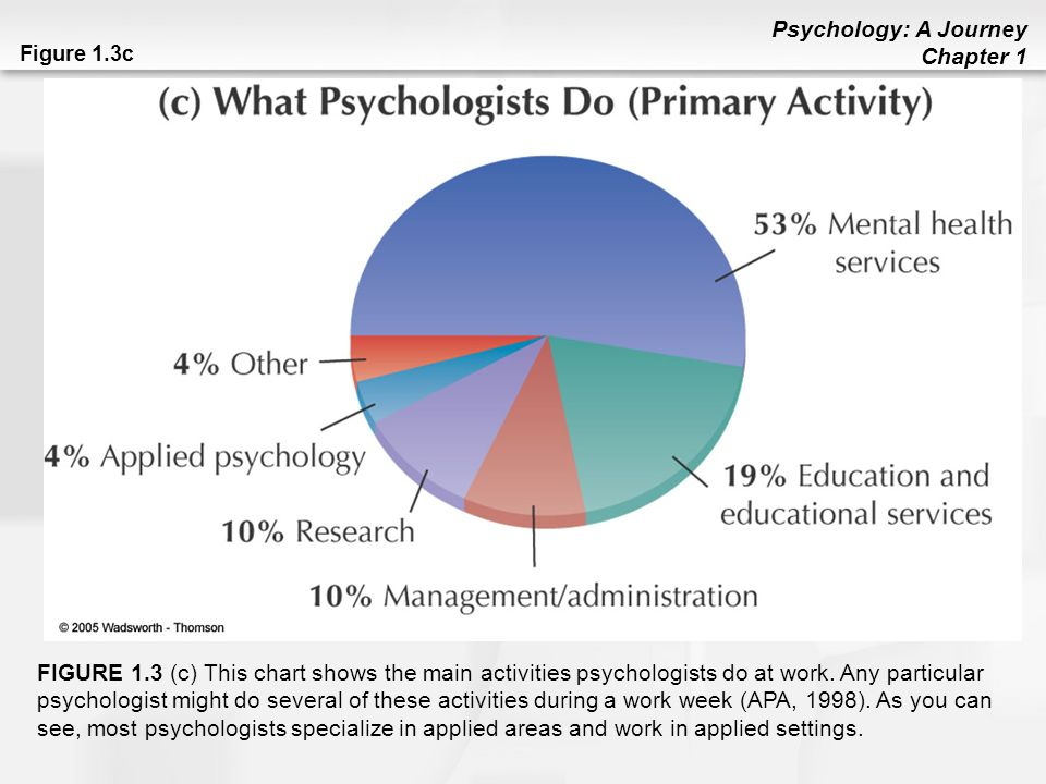 PLEASE, I need help creating charts and graphs that show the results of my psychology research experiment...?