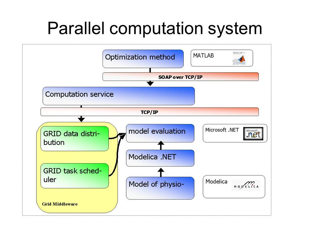 Parallel computation system