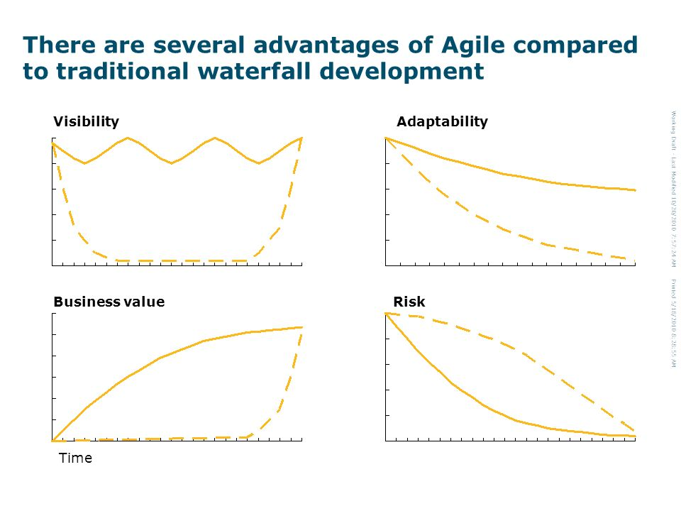 Working Draft - Last Modified 10/20/2010 7:57:24 AM Printed 5/18/2010 8:28:55 AM There are several advantages of Agile compared to traditional waterfall development Visibility Time Adaptability Business valueRisk