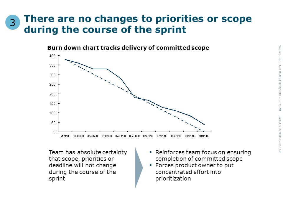 Working Draft - Last Modified 10/20/2010 7:57:24 AM Printed 5/18/2010 8:28:55 AM There are no changes to priorities or scope during the course of the sprint 3 Burn down chart tracks delivery of committed scope Team has absolute certainty that scope, priorities or deadline will not change during the course of the sprint ▪ Reinforces team focus on ensuring completion of committed scope ▪ Forces product owner to put concentrated effort into prioritization