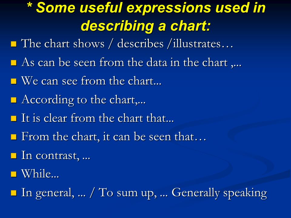 * Some useful expressions used in describing a chart: The chart shows / describes /illustrates… The chart shows / describes /illustrates… As can be seen from the data in the chart,...