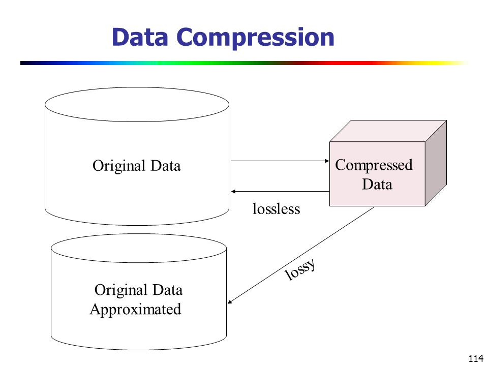 114 Data Compression Original Data Compressed Data lossless Original Data Approximated lossy