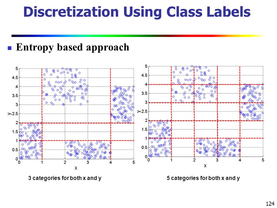 124 Discretization Using Class Labels Entropy based approach 3 categories for both x and y5 categories for both x and y