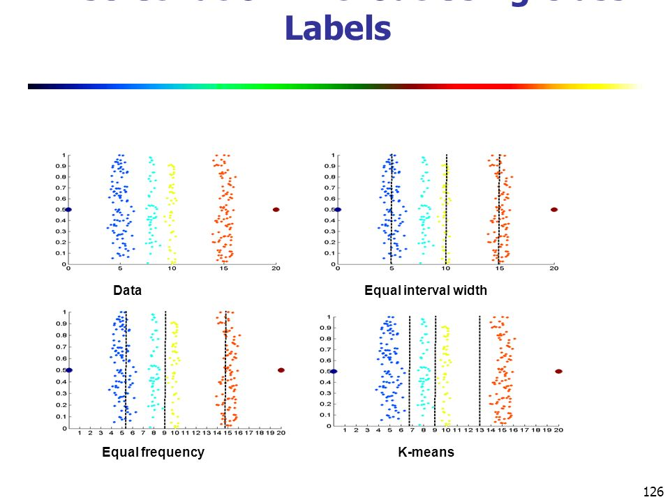 126 Discretization Without Using Class Labels DataEqual interval width Equal frequencyK-means