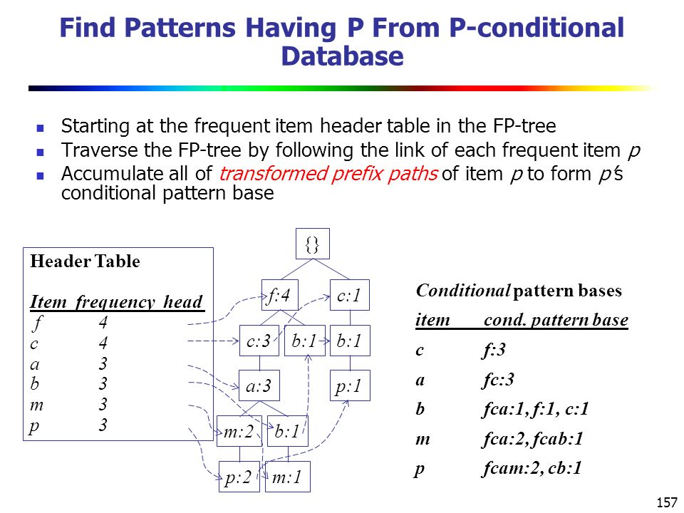 157 Find Patterns Having P From P-conditional Database Starting at the frequent item header table in the FP-tree Traverse the FP-tree by following the link of each frequent item p Accumulate all of transformed prefix paths of item p to form p's conditional pattern base Conditional pattern bases itemcond.