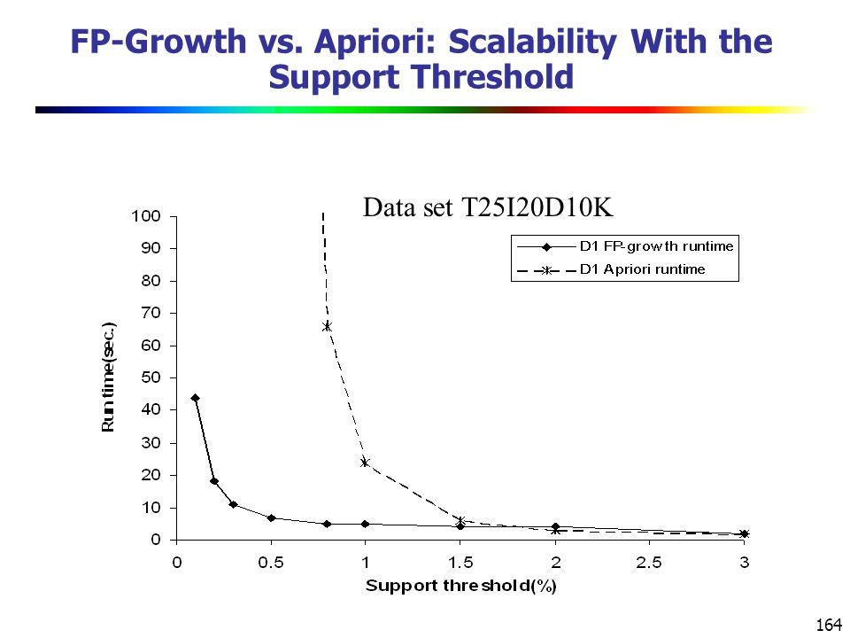164 FP-Growth vs. Apriori: Scalability With the Support Threshold Data set T25I20D10K