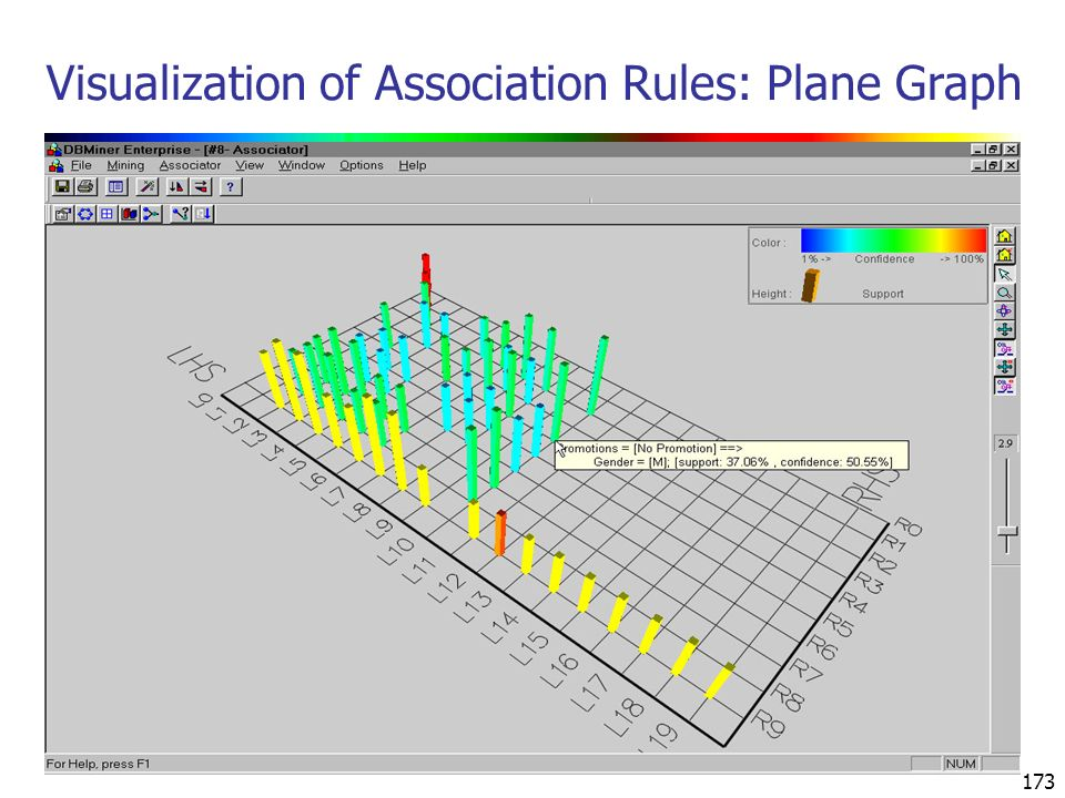173 Visualization of Association Rules: Plane Graph