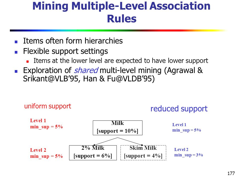 177 Mining Multiple-Level Association Rules Items often form hierarchies Flexible support settings Items at the lower level are expected to have lower support Exploration of shared multi-level mining (Agrawal & Srikant@VLB'95, Han & Fu@VLDB'95) uniform support Milk [support = 10%] 2% Milk [support = 6%] Skim Milk [support = 4%] Level 1 min_sup = 5% Level 2 min_sup = 5% Level 1 min_sup = 5% Level 2 min_sup = 3% reduced support