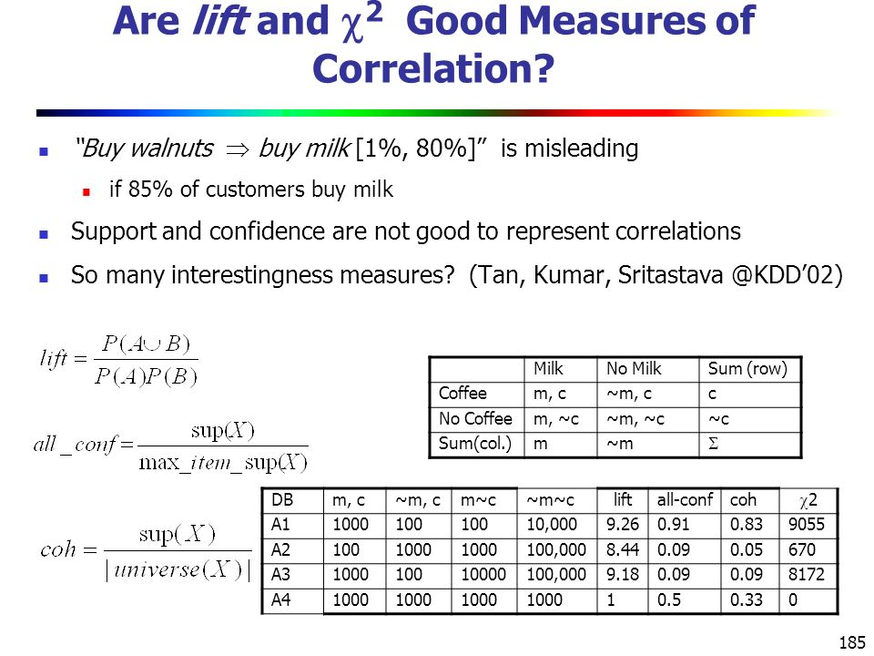 185 Are lift and  2 Good Measures of Correlation.