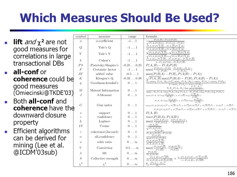 186 Which Measures Should Be Used.