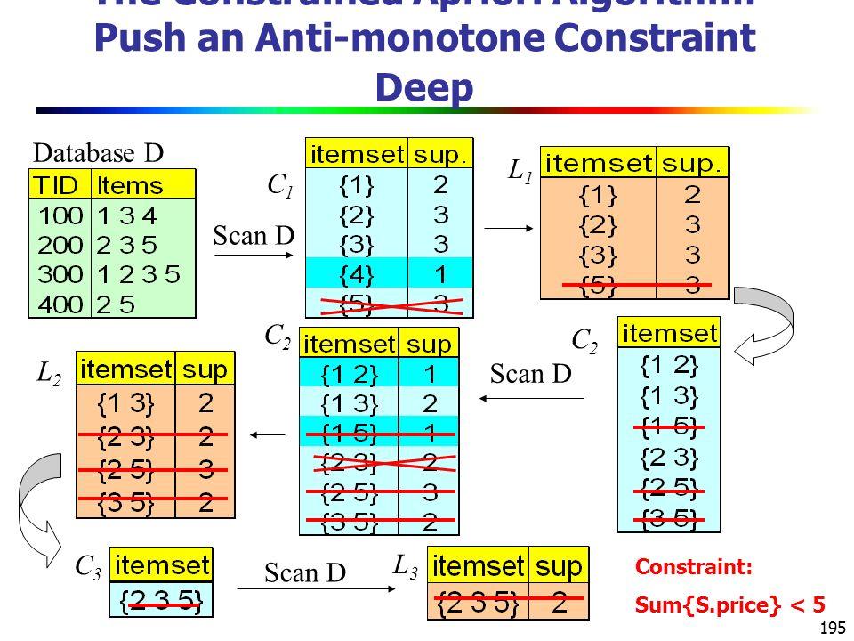 195 The Constrained Apriori Algorithm: Push an Anti-monotone Constraint Deep Database D Scan D C1C1 L1L1 L2L2 C2C2 C2C2 C3C3 L3L3 Constraint: Sum{S.price} < 5