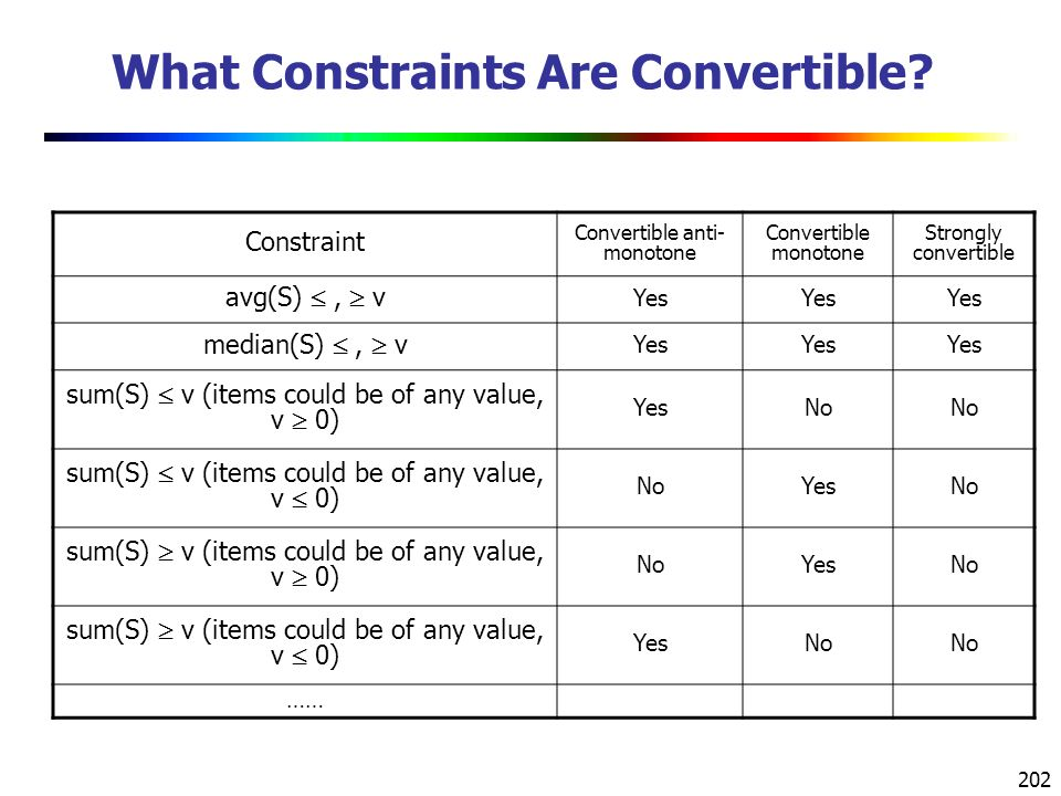 202 What Constraints Are Convertible.