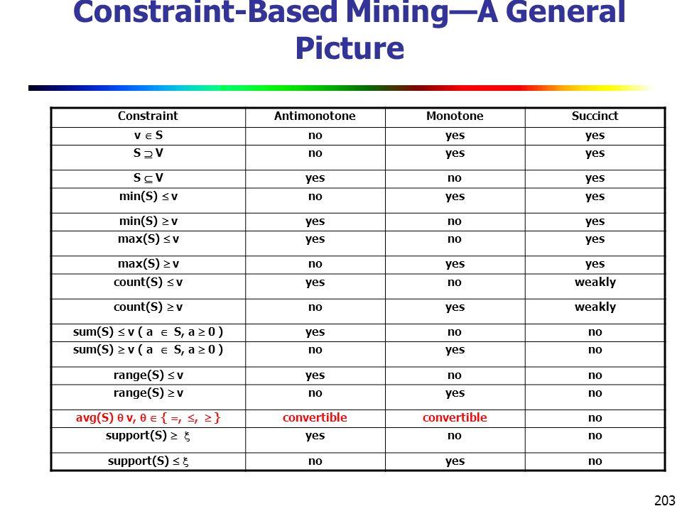 203 Constraint-Based Mining—A General Picture ConstraintAntimonotoneMonotoneSuccinct v  S noyes S  V noyes S  V yesnoyes min(S)  v noyes min(S)  v yesnoyes max(S)  v yesnoyes max(S)  v noyes count(S)  v yesnoweakly count(S)  v noyesweakly sum(S)  v ( a  S, a  0 ) yesno sum(S)  v ( a  S, a  0 ) noyesno range(S)  v yesno range(S)  v noyesno avg(S)  v,   { , ,  } convertible no support(S)   yesno support(S)   noyesno