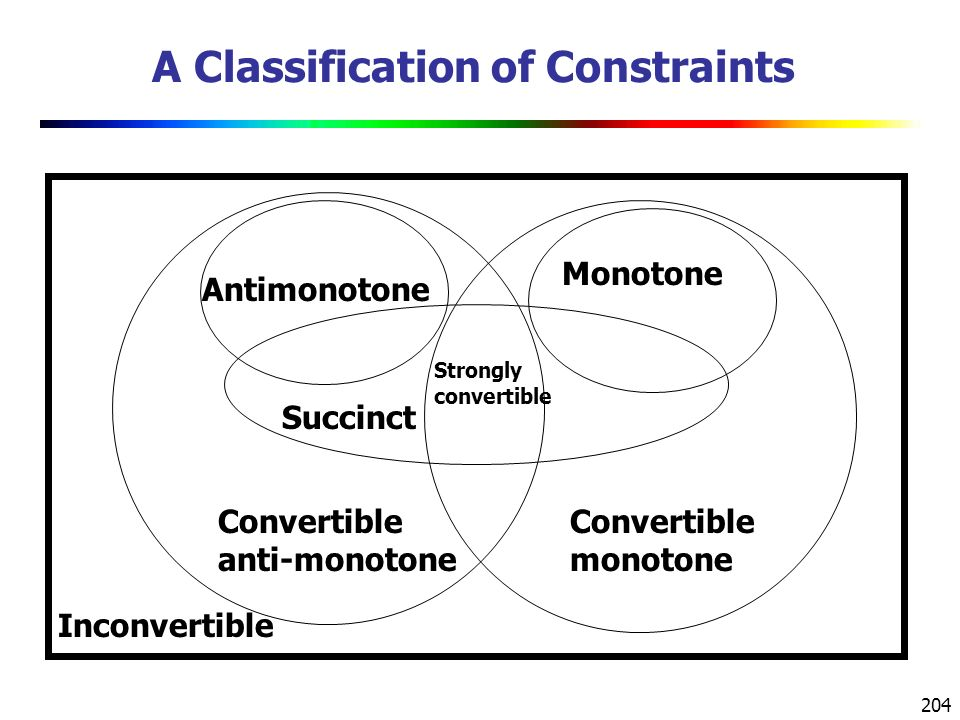 204 A Classification of Constraints Convertible anti-monotone Convertible monotone Strongly convertible Inconvertible Succinct Antimonotone Monotone