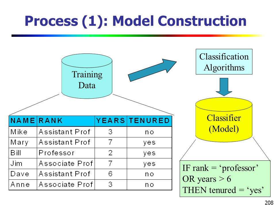 208 Process (1): Model Construction Training Data Classification Algorithms IF rank = 'professor' OR years > 6 THEN tenured = 'yes' Classifier (Model)