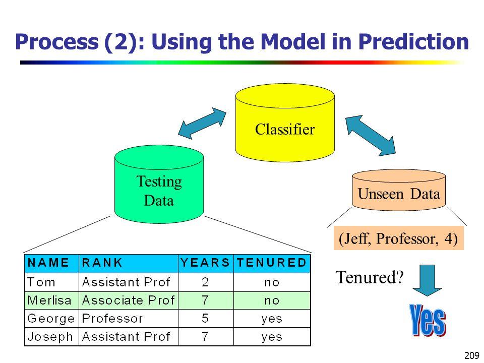 209 Process (2): Using the Model in Prediction Classifier Testing Data Unseen Data (Jeff, Professor, 4) Tenured